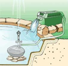 Garden Pond Filters and Filtration