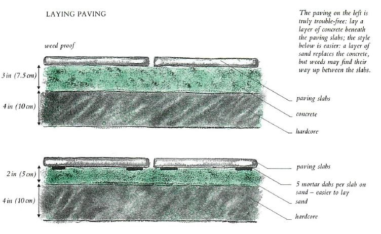 Screeding For Flags Source · Laying Patio Slabs On Grass Icamblog